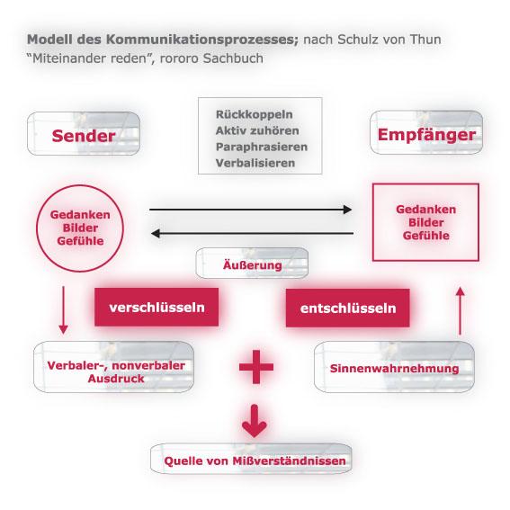 Grafik Kommunikationsprozess